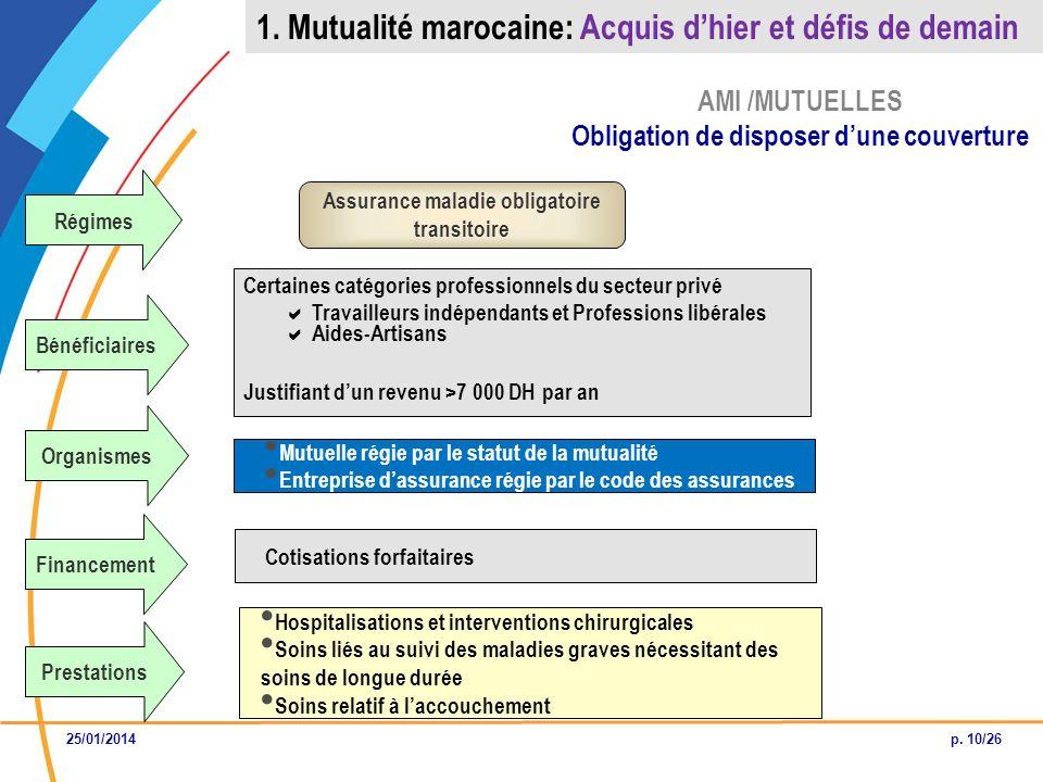 Régimes Bénéficiaires Financement Prestations AMI /MUTUELLES Obligation de disposer dune couverture Assurance maladie obligatoire transitoire Certaine