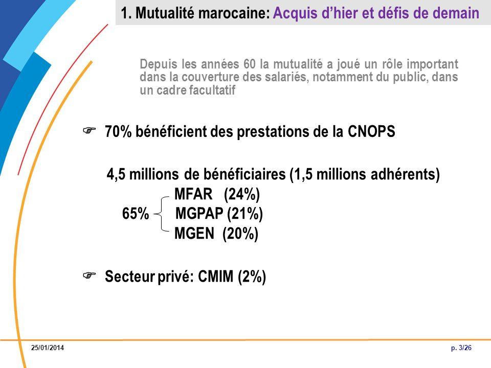 Bilan DEUX ACTIONS REALISEES Missions de deux cadres marocains (EMPLOI - FINANCES) à Paris en 2009 Objectifs Vérifier et se prononcer, via lexpérience mutualiste française, sur certaines options et pistes dévolution du secteur de la mutualité au Maroc à la veille de la réforme du statut de la mutualité Résultats 1.