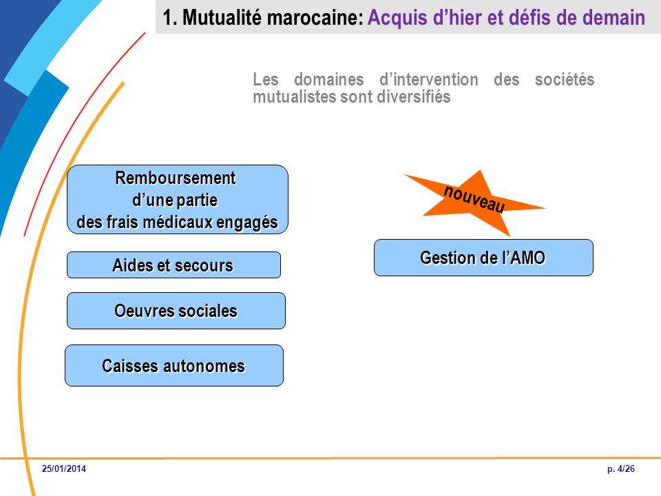 Les domaines dintervention des sociétés mutualistes sont diversifiés Remboursement dune partie des frais médicaux engagés Oeuvres sociales Caisses aut