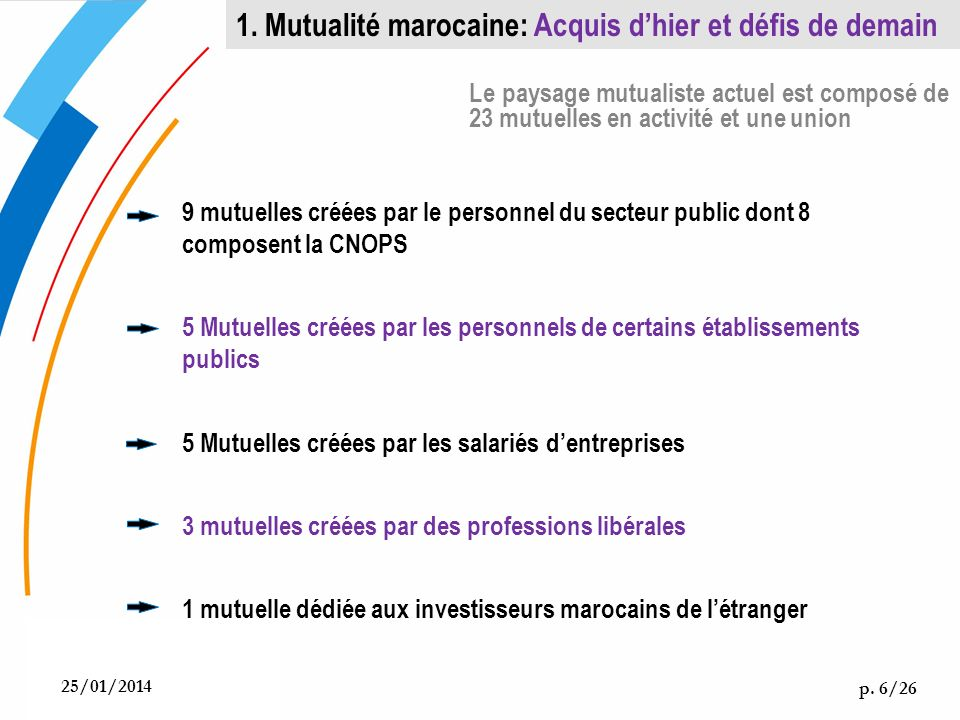 9 mutuelles créées par le personnel du secteur public dont 8 composent la CNOPS 5 Mutuelles créées par les personnels de certains établissements publi