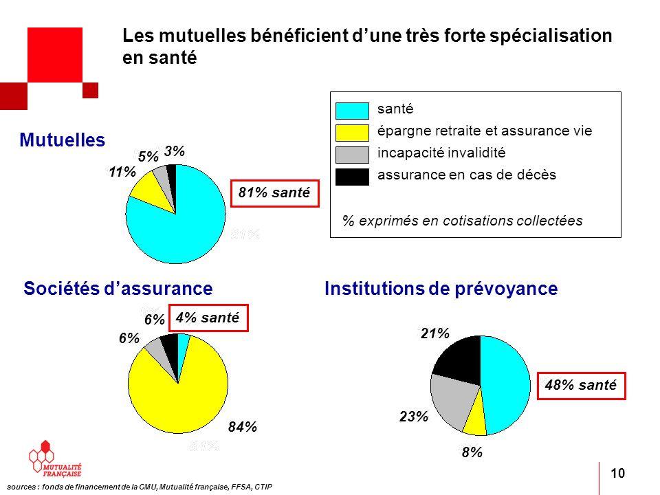 10 santé épargne retraite et assurance vie incapacité invalidité assurance en cas de décès % exprimés en cotisations collectées Sociétés dassuranceIns