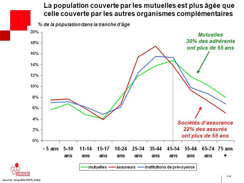 13 Mutuelles 30% des adhérents ont plus de 55 ans % de la population dans la tranche dâge Sociétés dassurance 22% des assurés ont plus de 55 ans sourc
