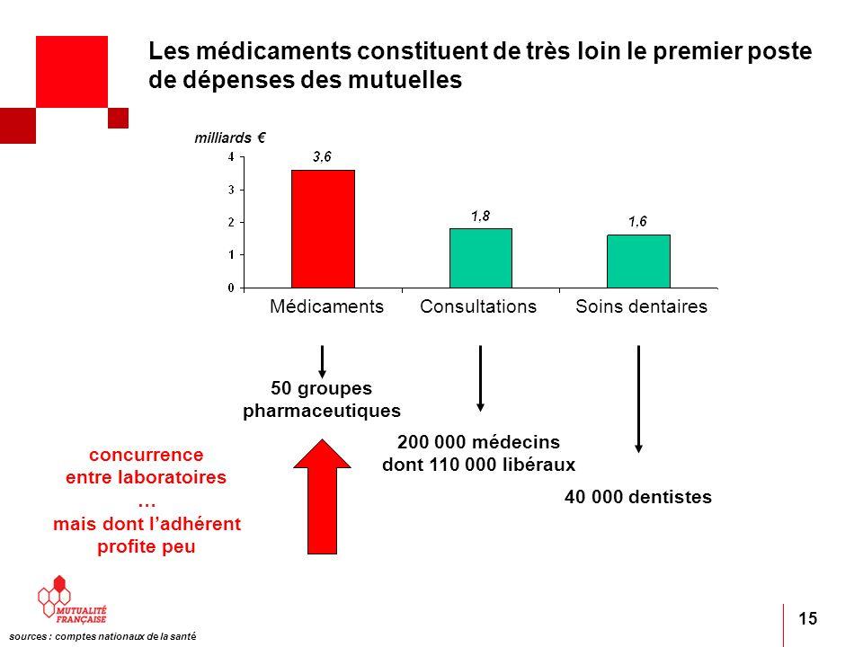 15 40 000 dentistes 200 000 médecins dont 110 000 libéraux 50 groupes pharmaceutiques concurrence entre laboratoires … mais dont ladhérent profite peu