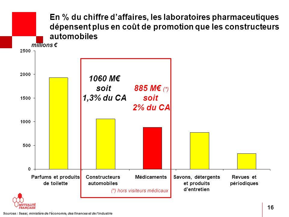 16 millions 1060 M soit 1,3% du CA 885 M (*) soit 2% du CA (*) hors visiteurs médicaux Sources : Sessi, ministère de léconomie, des finances et de lin