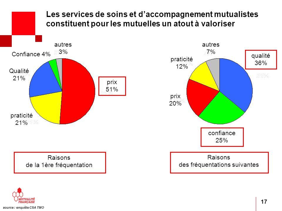 17 Qualité 21% source : enquête CSA TMO Raisons de la 1ère fréquentation Raisons des fréquentations suivantes prix 51% confiance 25% qualité 36% autre