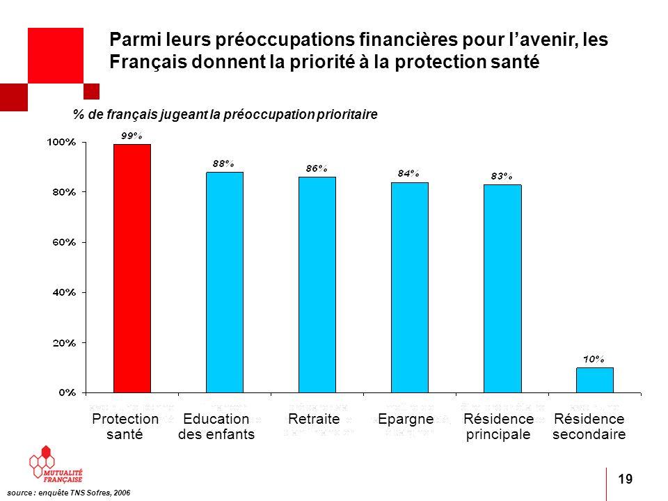 19 % de français jugeant la préoccupation prioritaire source : enquête TNS Sofres, 2006 Protection santé Education des enfants RetraiteEpargneRésidenc