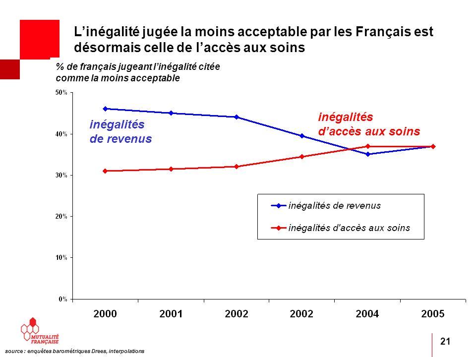 21 inégalités daccès aux soins inégalités de revenus % de français jugeant linégalité citée comme la moins acceptable source : enquêtes barométriques