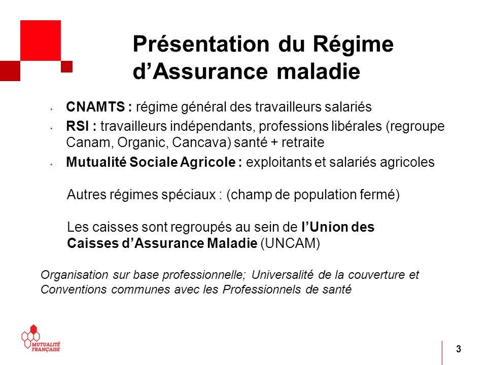 3 Présentation du Régime dAssurance maladie CNAMTS : régime général des travailleurs salariés RSI : travailleurs indépendants, professions libérales (