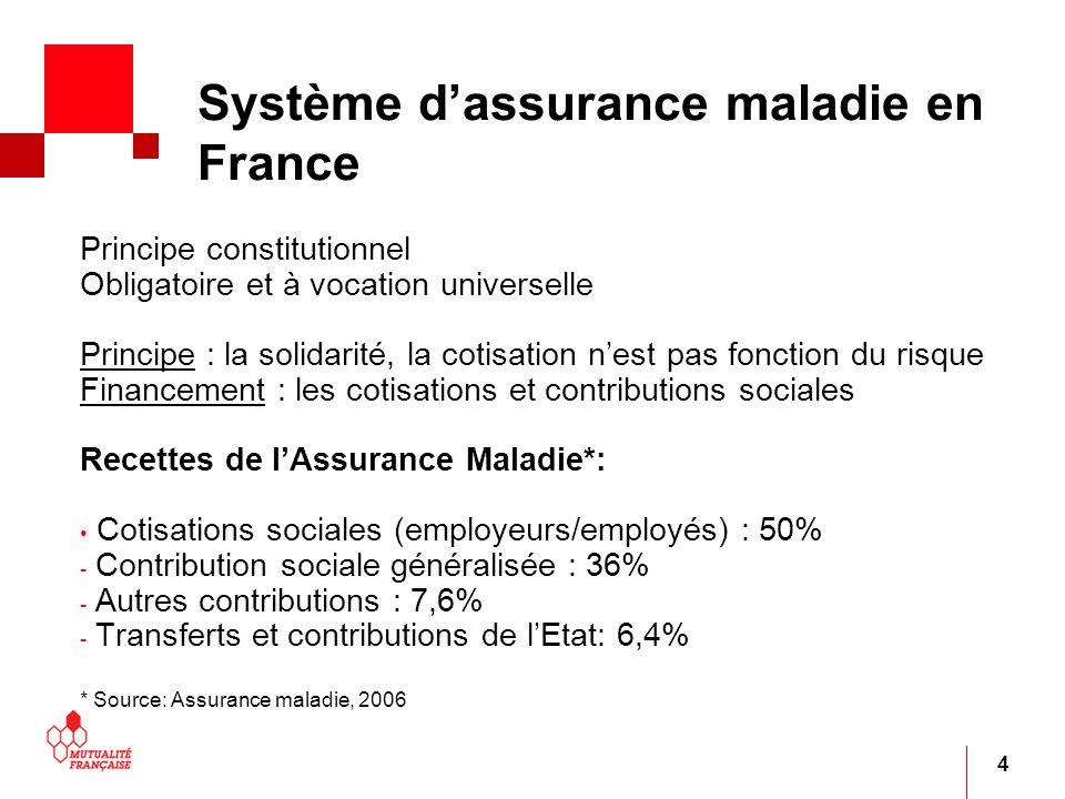 4 Système dassurance maladie en France Principe constitutionnel Obligatoire et à vocation universelle Principe : la solidarité, la cotisation nest pas