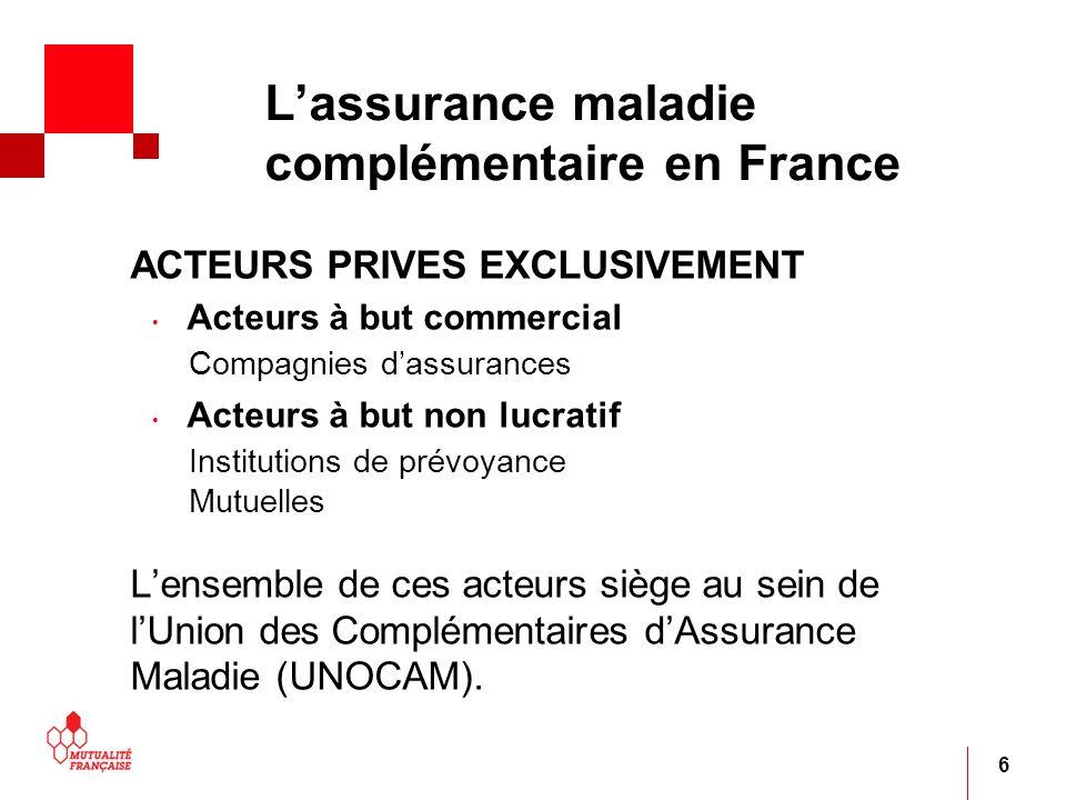 6 Lassurance maladie complémentaire en France ACTEURS PRIVES EXCLUSIVEMENT Acteurs à but commercial Compagnies dassurances Acteurs à but non lucratif