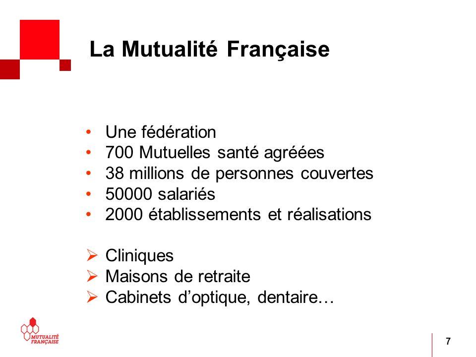 7 La Mutualité Française Une fédération 700 Mutuelles santé agréées 38 millions de personnes couvertes 50000 salariés 2000 établissements et réalisati