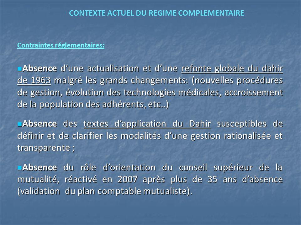 Contraintes réglementaires: Absence dune actualisation et dune refonte globale du dahir de 1963 malgré les grands changements: (nouvelles procédures d