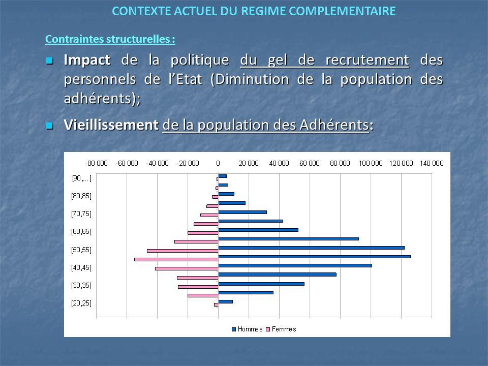 Contraintes structurelles : Impact de la politique du gel de recrutement des personnels de lEtat (Diminution de la population des adhérents); Impact d