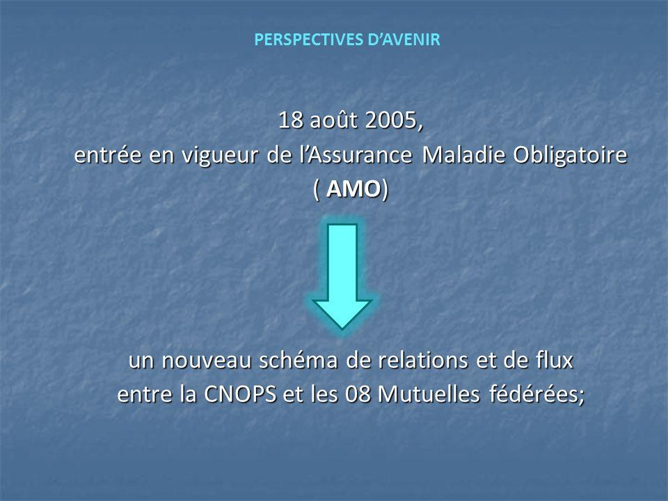18 août 2005, entrée en vigueur de lAssurance Maladie Obligatoire ( AMO) un nouveau schéma de relations et de flux entre la CNOPS et les 08 Mutuelles