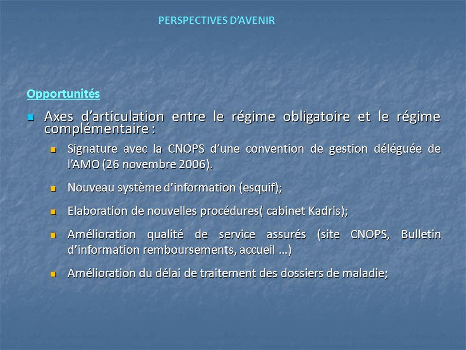Opportunités Axes darticulation entre le régime obligatoire et le régime complémentaire : Axes darticulation entre le régime obligatoire et le régime