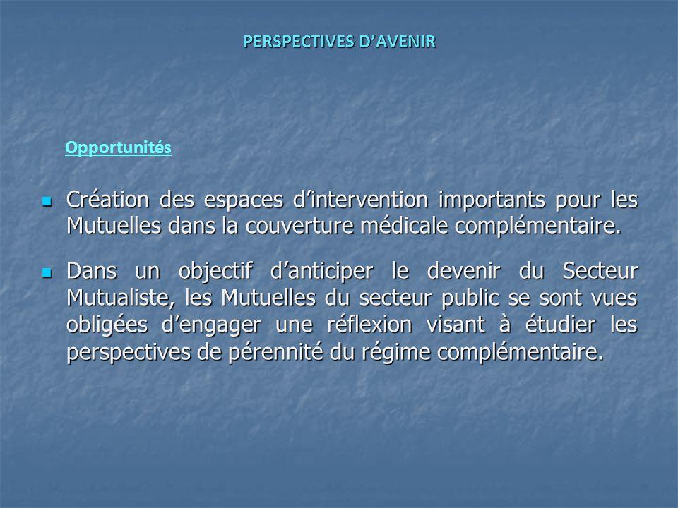 PERSPECTIVES DAVENIR Création des espaces dintervention importants pour les Mutuelles dans la couverture médicale complémentaire. Création des espaces