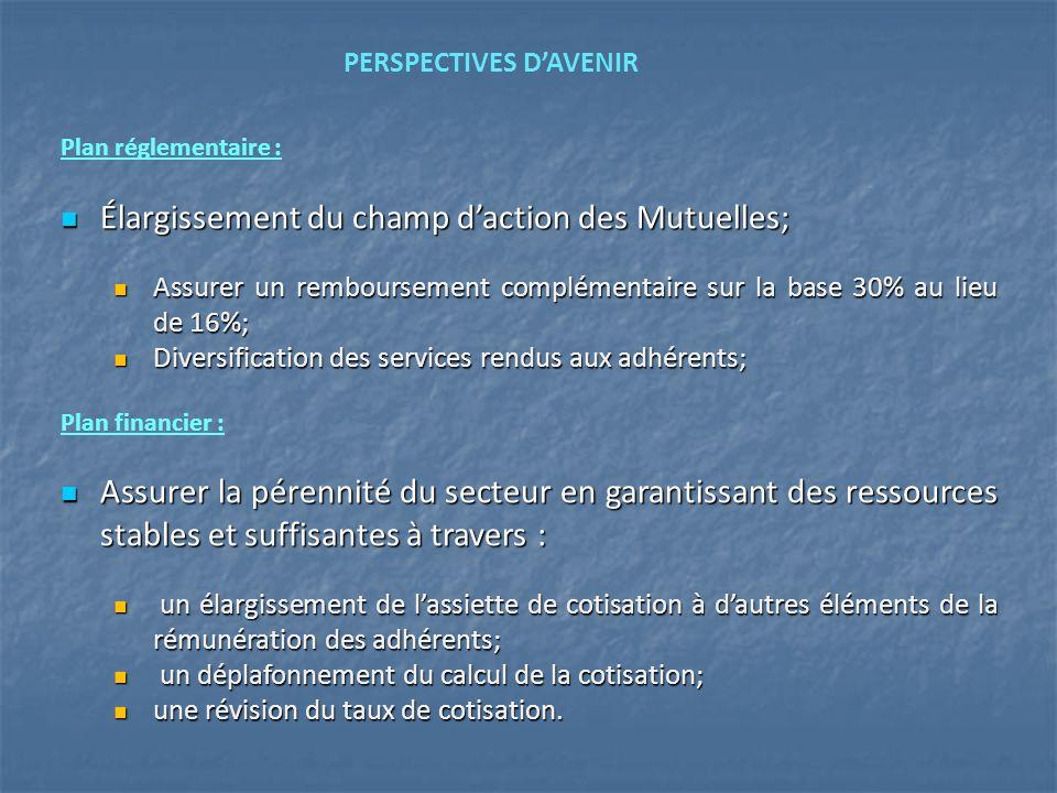 Plan réglementaire : Élargissement du champ daction des Mutuelles; Élargissement du champ daction des Mutuelles; Assurer un remboursement complémentai