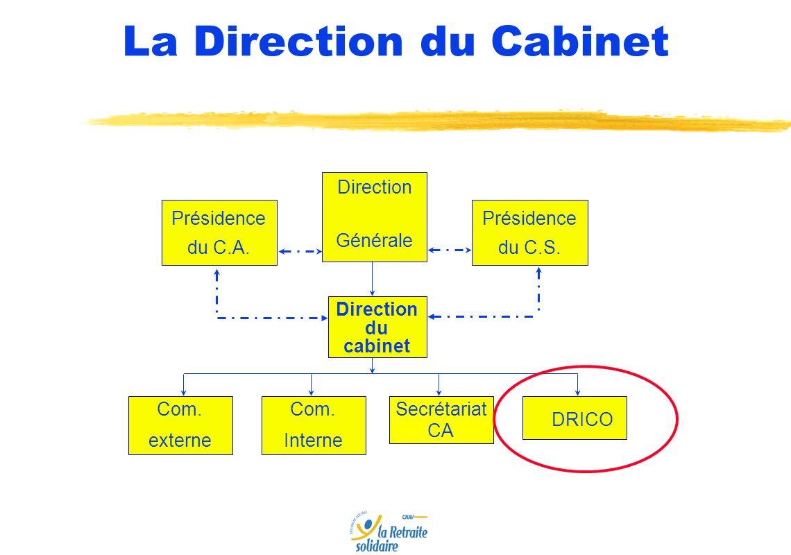 Département des Relations Internationales et de la Coordination Relations bilatérales Animation des pôles de référence Coordination Le Département des Relations Internationales et de la Coordination