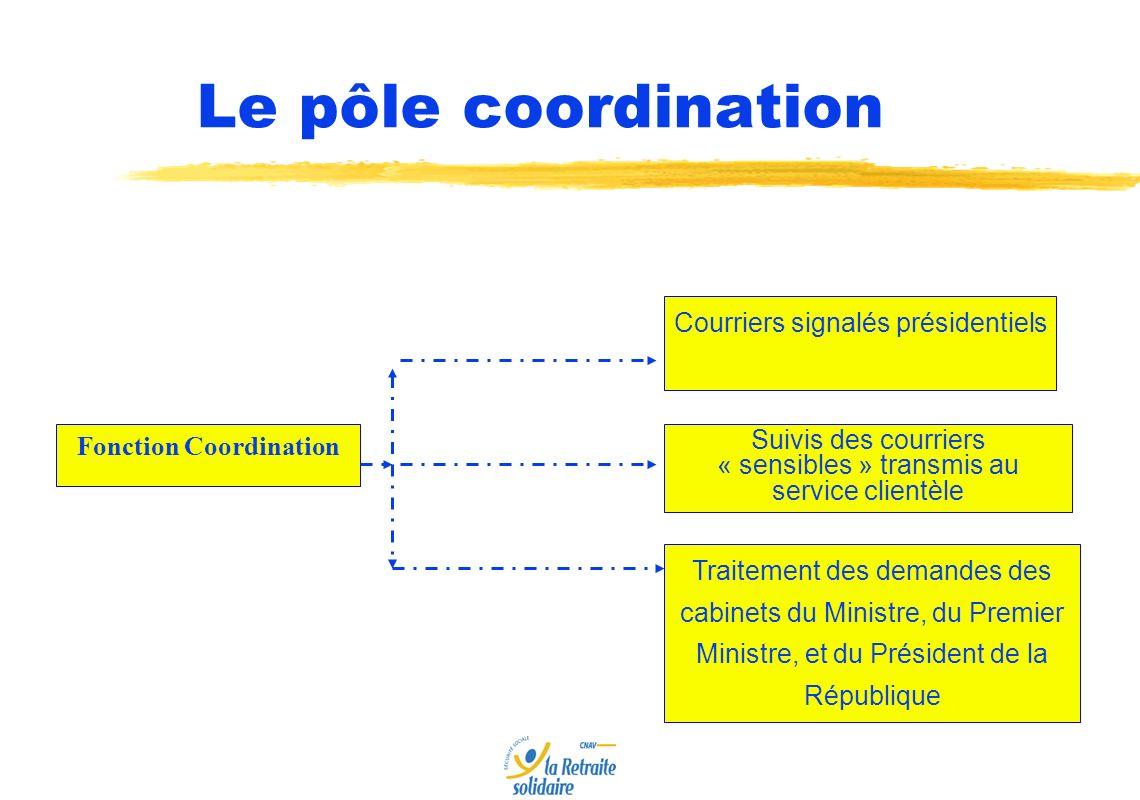 Relations bilatérales Animation des pôles Coordination Le Département des Relations Internationales et de la Coordination Département des Relations Internationales et de la Coordination
