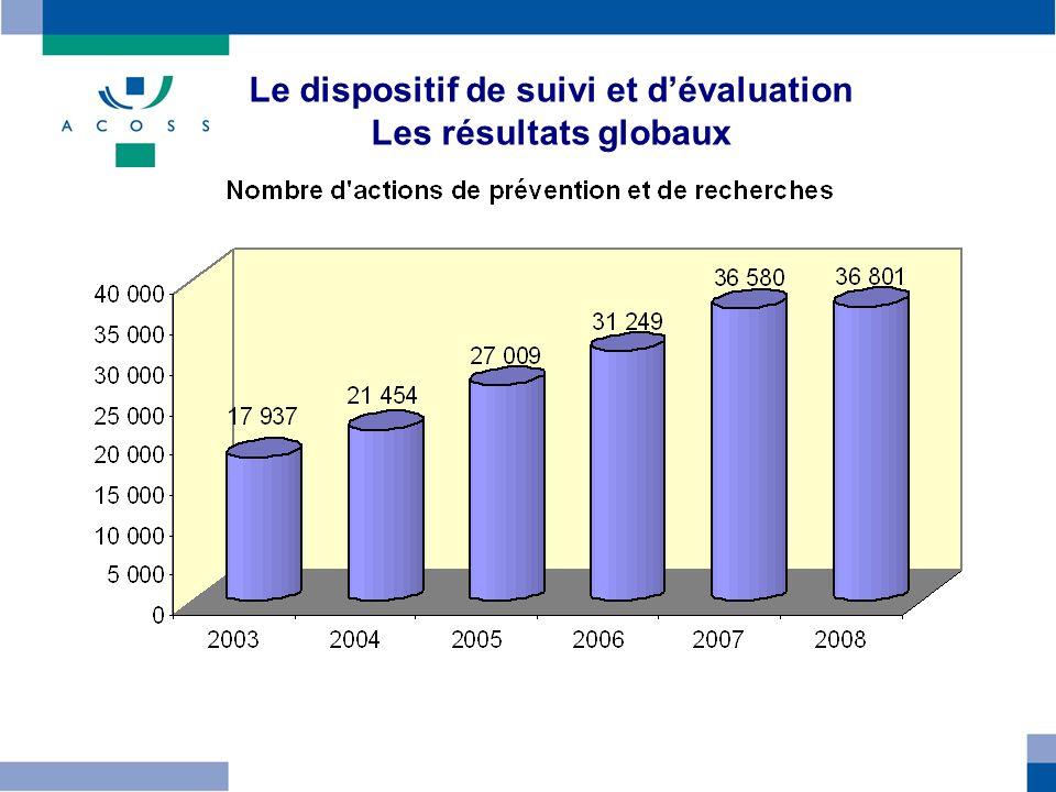 Le dispositif de suivi et dévaluation Les résultats globaux