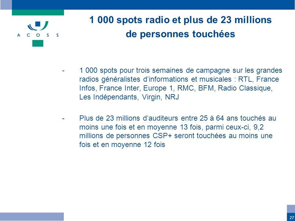 27 -1 000 spots pour trois semaines de campagne sur les grandes radios généralistes dinformations et musicales : RTL, France Infos, France Inter, Euro