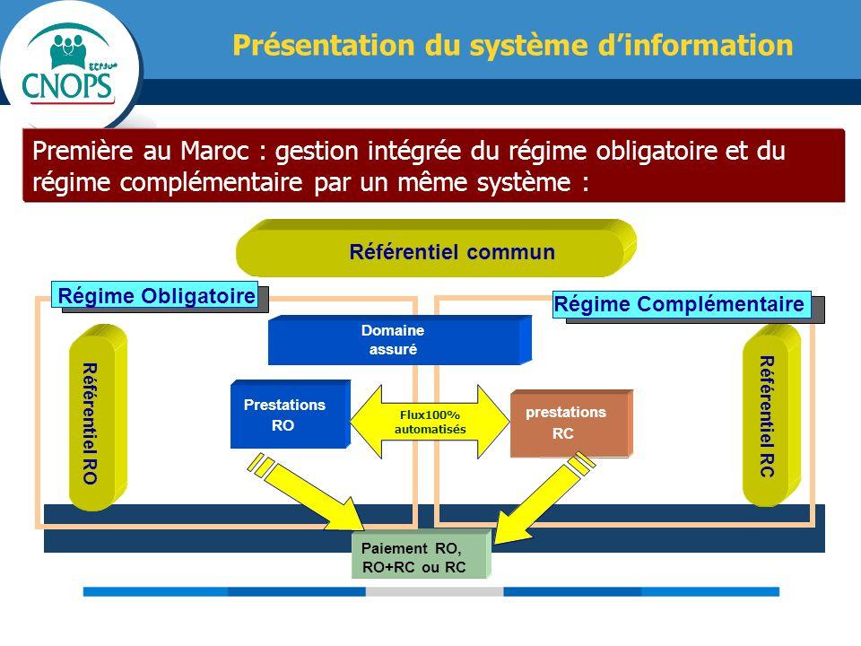 Première au Maroc : gestion intégrée du régime obligatoire et du régime complémentaire par un même système : R é f é rentiel RO Prestations RO prestat