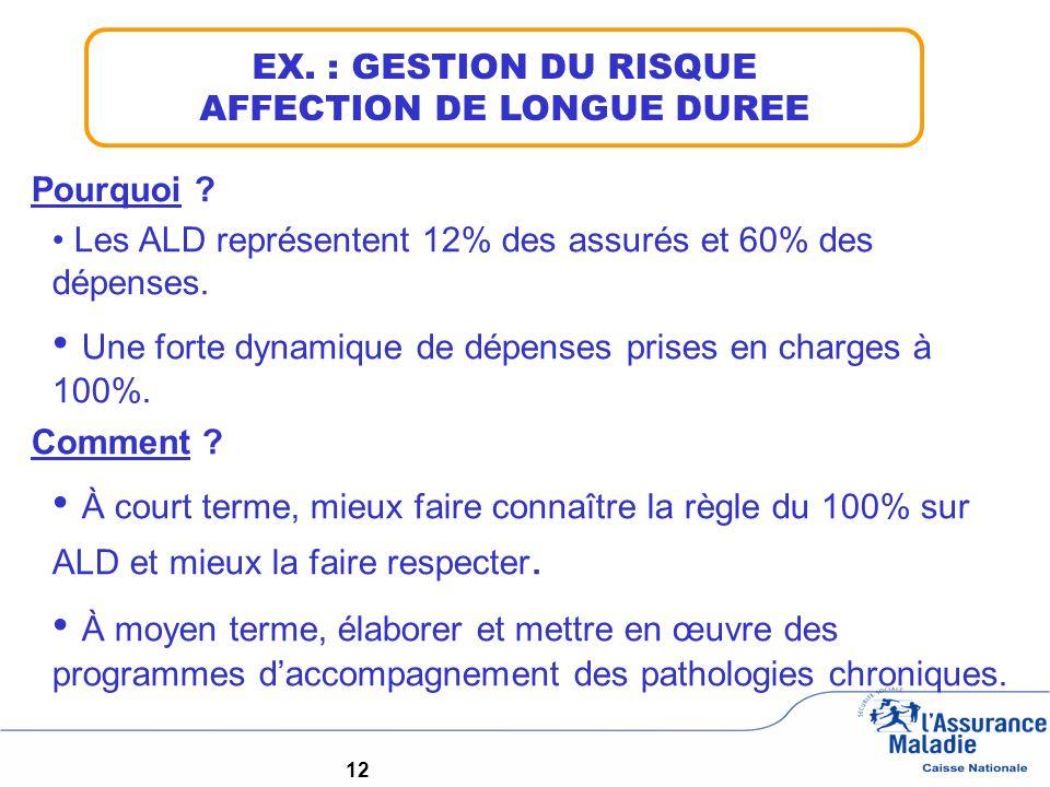 12 EX. : GESTION DU RISQUE AFFECTION DE LONGUE DUREE Pourquoi ? Les ALD représentent 12% des assurés et 60% des dépenses. Une forte dynamique de dépen