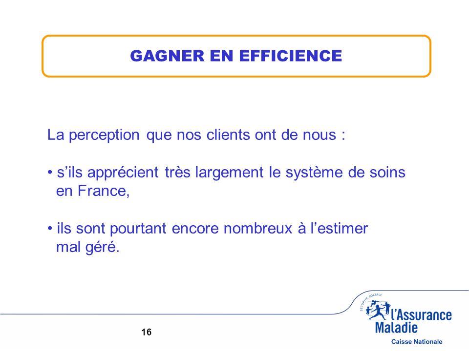 16 GAGNER EN EFFICIENCE La perception que nos clients ont de nous : sils apprécient très largement le système de soins en France, ils sont pourtant en