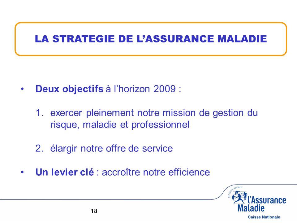 18 LA STRATEGIE DE LASSURANCE MALADIE Deux objectifs à lhorizon 2009 : 1.exercer pleinement notre mission de gestion du risque, maladie et professionnel 2.