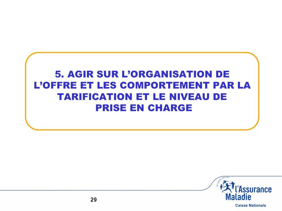 5. AGIR SUR LORGANISATION DE LOFFRE ET LES COMPORTEMENT PAR LA TARIFICATION ET LE NIVEAU DE PRISE EN CHARGE 29