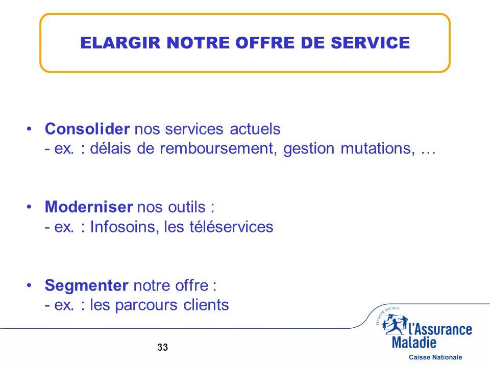 Consolider nos services actuels - ex. : délais de remboursement, gestion mutations, … Moderniser nos outils : - ex. : Infosoins, les téléservices Segm