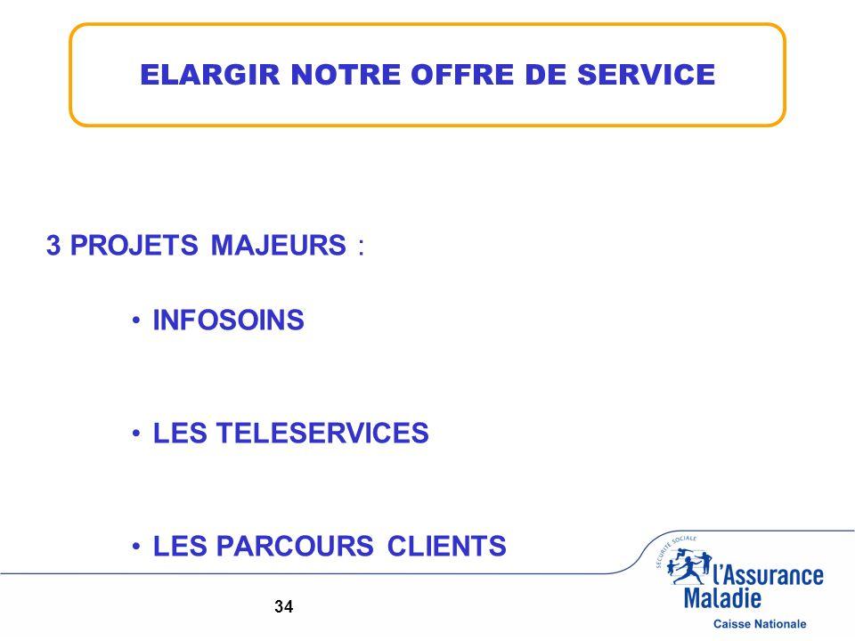 3 PROJETS MAJEURS : INFOSOINS LES TELESERVICES LES PARCOURS CLIENTS ELARGIR NOTRE OFFRE DE SERVICE 34