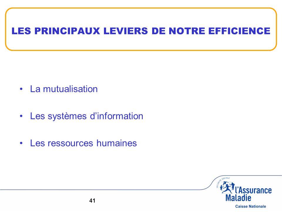 LES PRINCIPAUX LEVIERS DE NOTRE EFFICIENCE La mutualisation Les systèmes dinformation Les ressources humaines 41