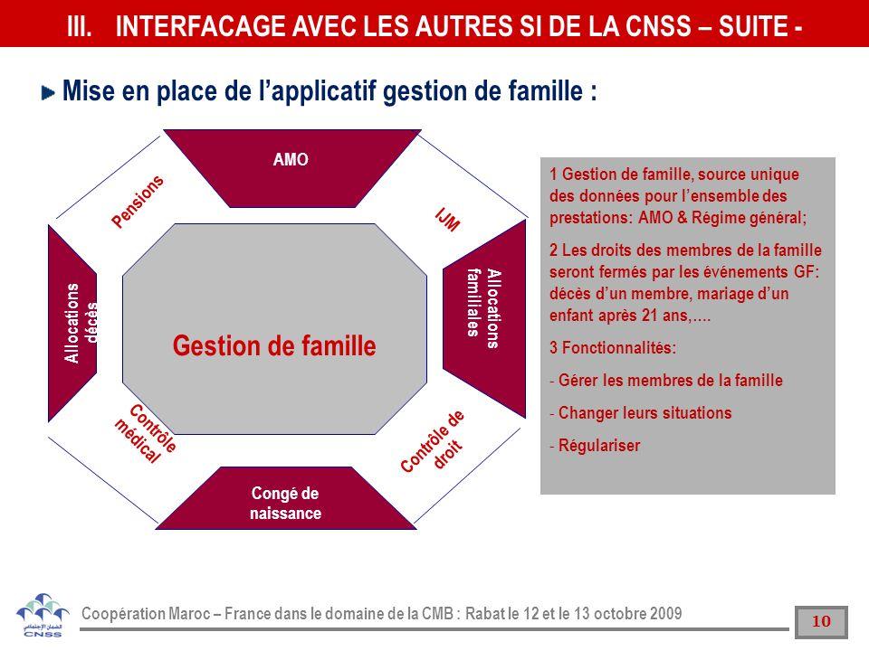 10 Coopération Maroc – France dans le domaine de la CMB : Rabat le 12 et le 13 octobre 2009 AMO Gestion de famille Allocations familiales Allocations