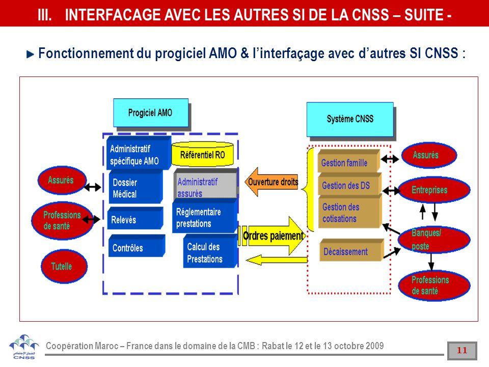 11 Coopération Maroc – France dans le domaine de la CMB : Rabat le 12 et le 13 octobre 2009 Fonctionnement du progiciel AMO & linterfaçage avec dautre