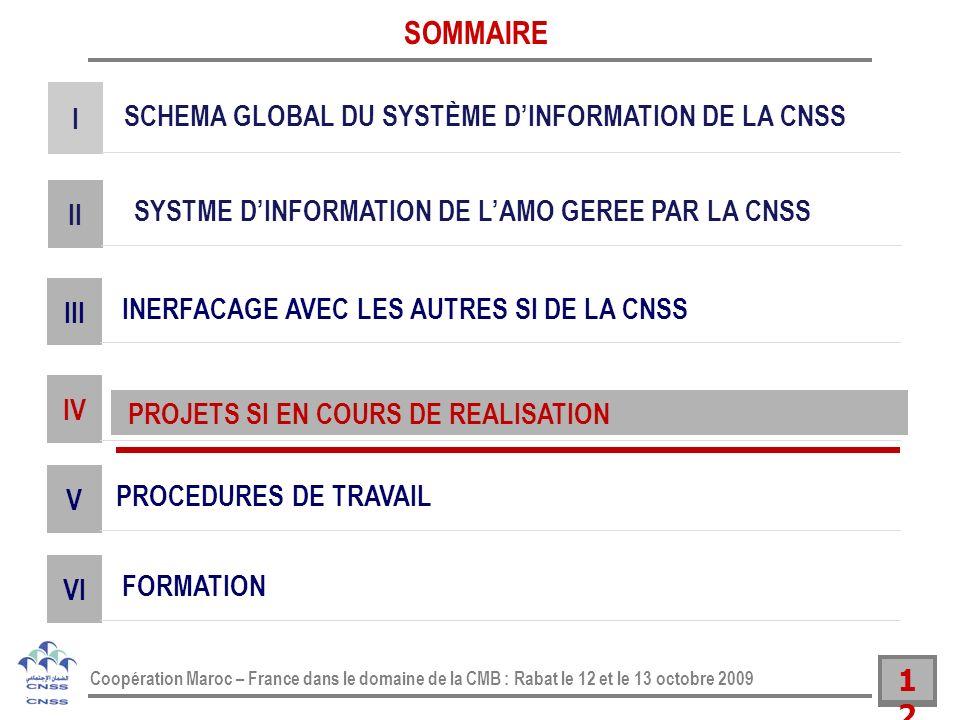 12 Coopération Maroc – France dans le domaine de la CMB : Rabat le 12 et le 13 octobre 2009 SYSTME DINFORMATION DE LAMO GEREE PAR LA CNSS II SOMMAIRE