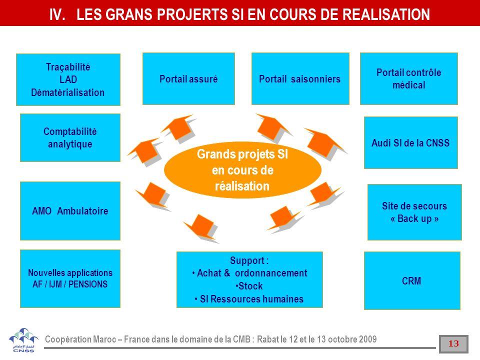 13 Coopération Maroc – France dans le domaine de la CMB : Rabat le 12 et le 13 octobre 2009 Portail assuréPortail saisonniers Traçabilité LAD Dématéri