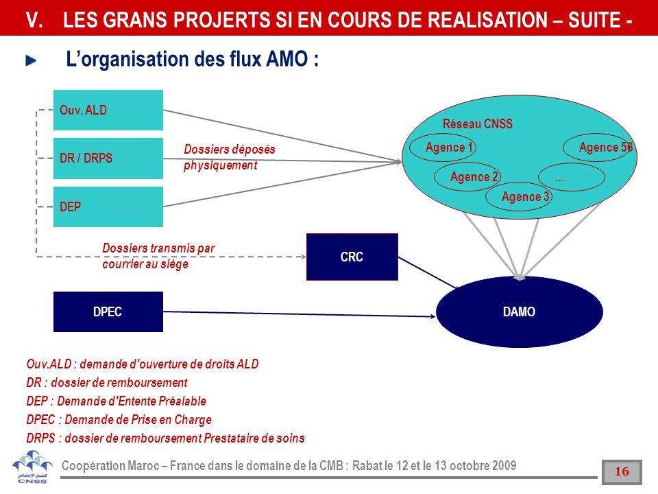 16 Coopération Maroc – France dans le domaine de la CMB : Rabat le 12 et le 13 octobre 2009 DAMO Réseau CNSS Agence 1 Agence 2 Agence 3 Agence 56 … DP