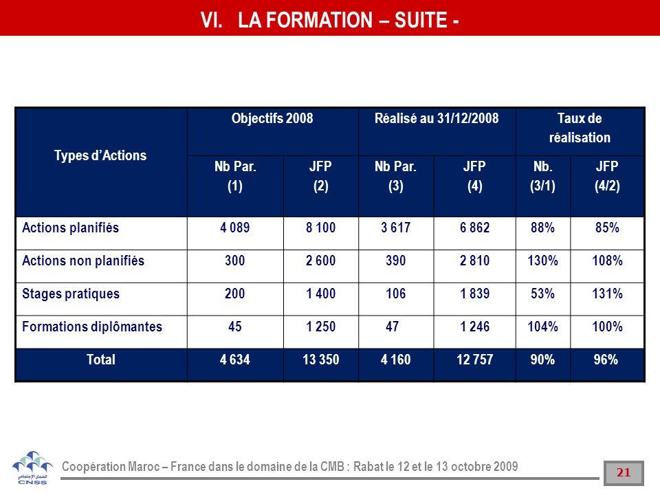 21 Coopération Maroc – France dans le domaine de la CMB : Rabat le 12 et le 13 octobre 2009 Types dActions Objectifs 2008Réalisé au 31/12/2008Taux de