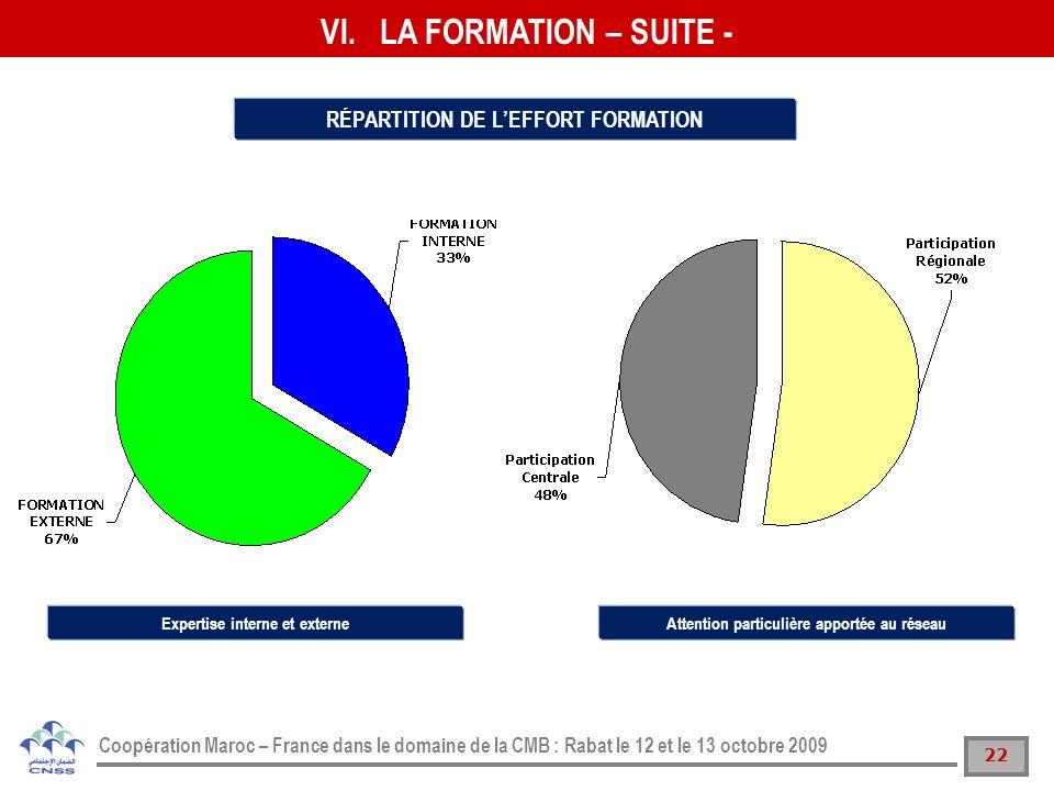 22 Coopération Maroc – France dans le domaine de la CMB : Rabat le 12 et le 13 octobre 2009 RÉPARTITION DE LEFFORT FORMATION Expertise interne et exte