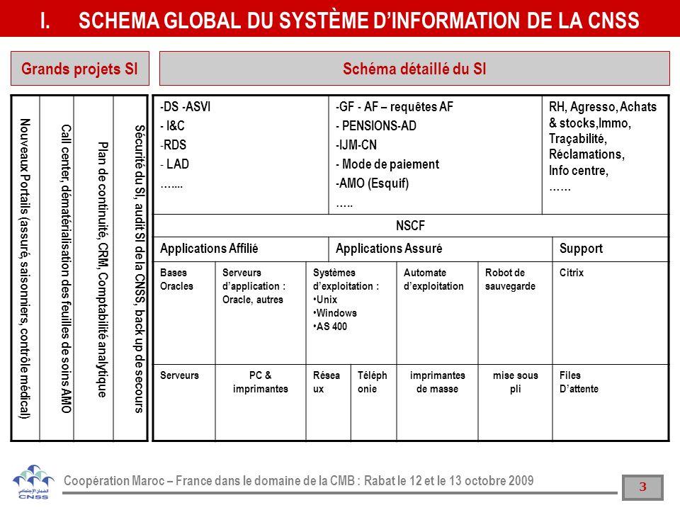 14 Coopération Maroc – France dans le domaine de la CMB : Rabat le 12 et le 13 octobre 2009 SYSTME DINFORMATION DE LAMO GEREE PAR LA CNSS II SOMMAIRE SCHEMA GLOBAL DU SYSTÈME DINFORMATION DE LA CNSS I14 INERFACAGE AVEC LES AUTRES SI DE LA CNSS III PROJETS SI EN COURS DE REALISATION IV PROCEDURES DE TRAVAIL V FORMATION VI