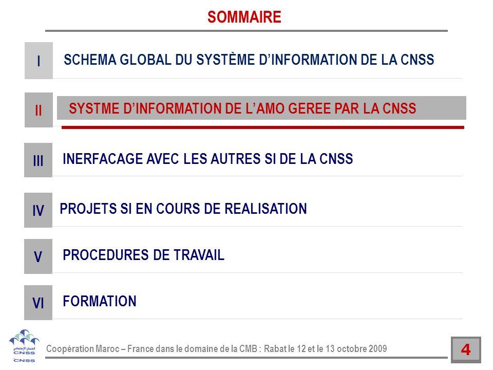 4 Coopération Maroc – France dans le domaine de la CMB : Rabat le 12 et le 13 octobre 2009 SYSTME DINFORMATION DE LAMO GEREE PAR LA CNSS II SOMMAIRE S