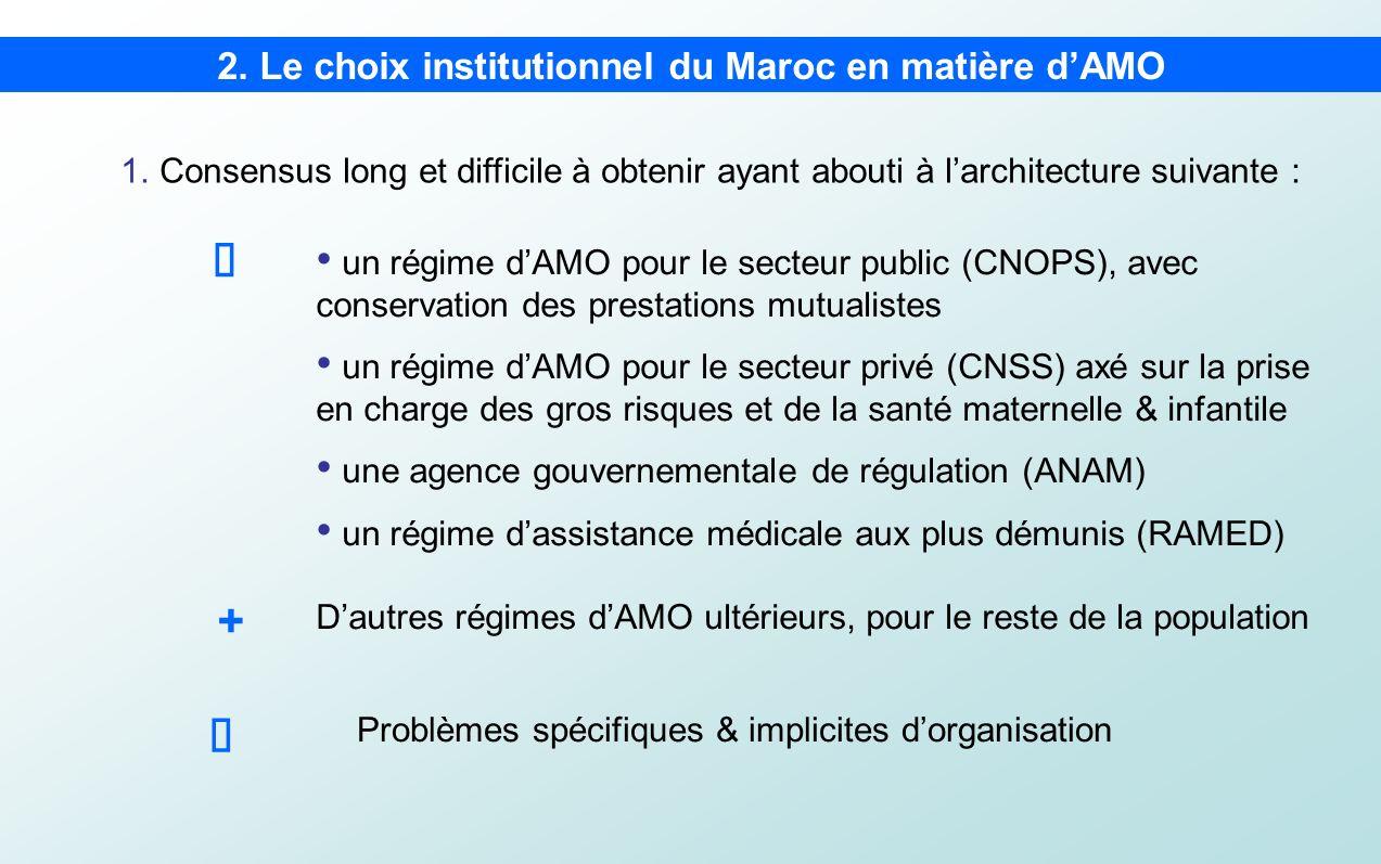 1.Consensus long et difficile à obtenir ayant abouti à larchitecture suivante : 2. Le choix institutionnel du Maroc en matière dAMO un régime dAMO pou