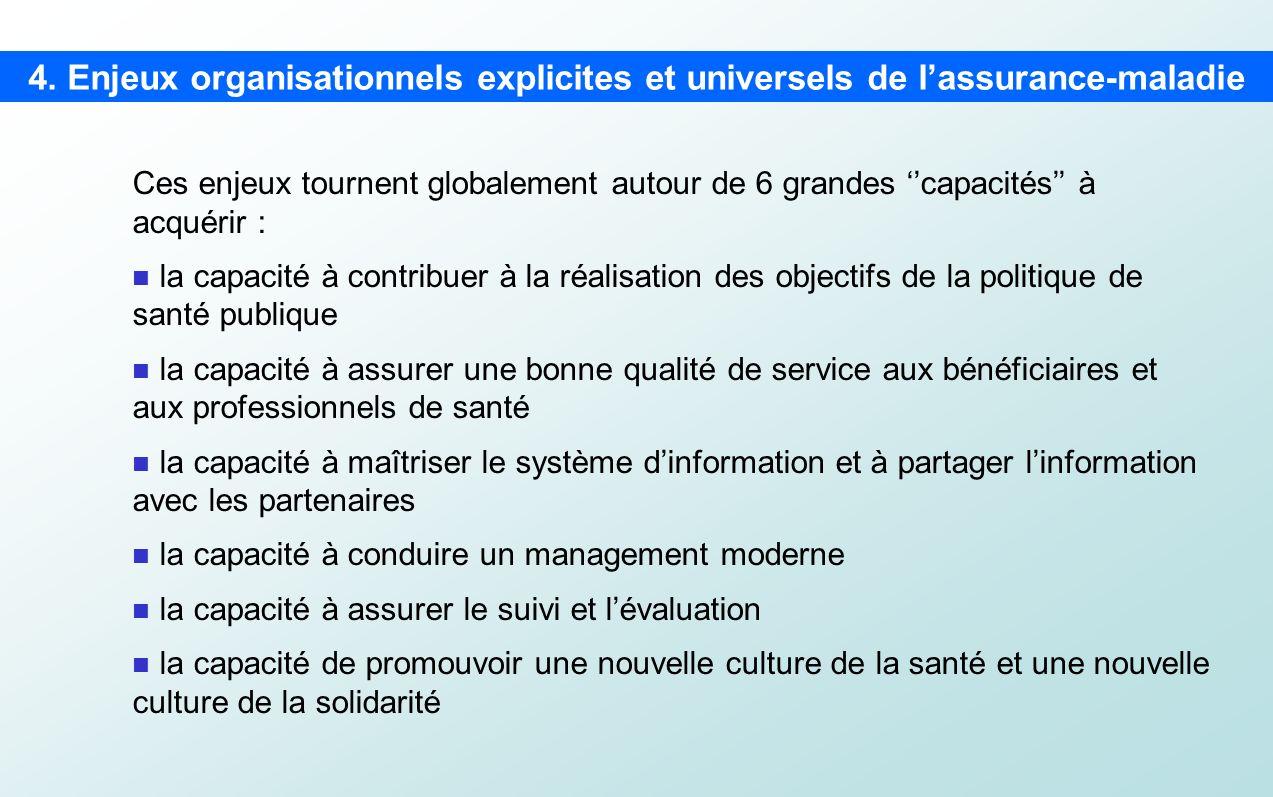 4. Enjeux organisationnels explicites et universels de lassurance-maladie Ces enjeux tournent globalement autour de 6 grandes capacités à acquérir : l
