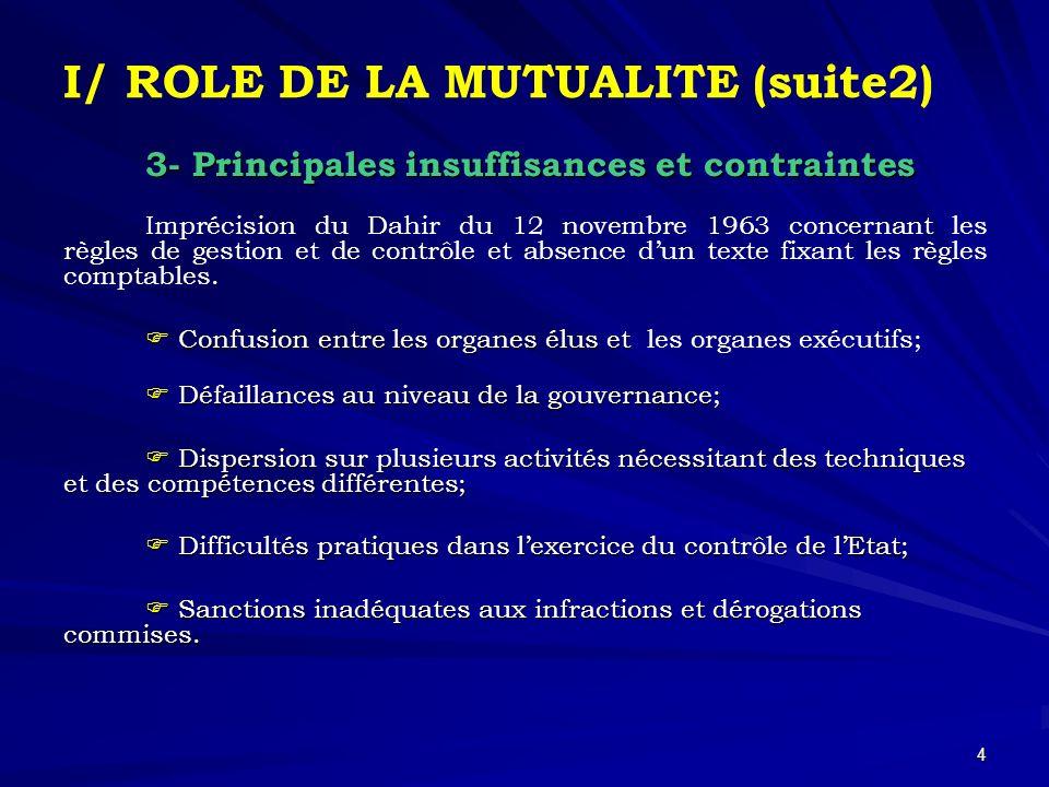 4 I/ ROLE DE LA MUTUALITE (suite2) 3- Principales insuffisances et contraintes Imprécision du Dahir du 12 novembre 1963 concernant les règles de gestion et de contrôle et absence dun texte fixant les règles comptables.