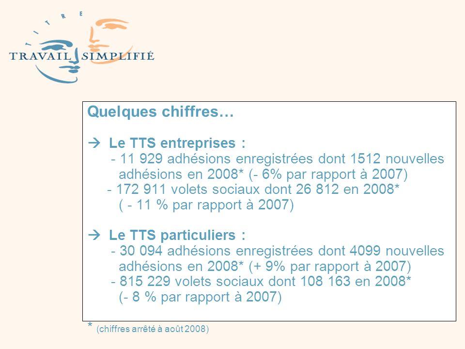 Quelques chiffres… Le TTS entreprises : - 11 929 adhésions enregistrées dont 1512 nouvelles adhésions en 2008* (- 6% par rapport à 2007) - 172 911 vol