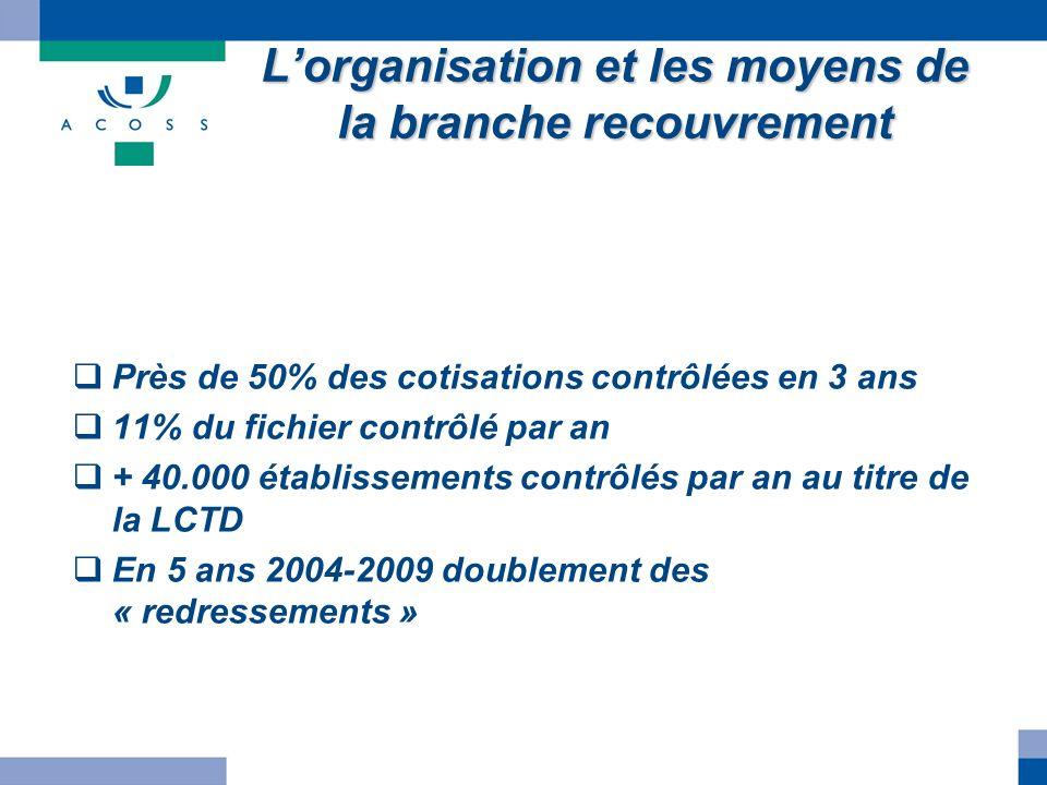 Lorganisation et les moyens de la branche recouvrement Près de 50% des cotisations contrôlées en 3 ans 11% du fichier contrôlé par an + 40.000 établis