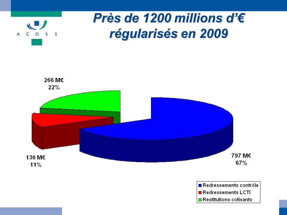 Près de 1200 millions d régularisés en 2009