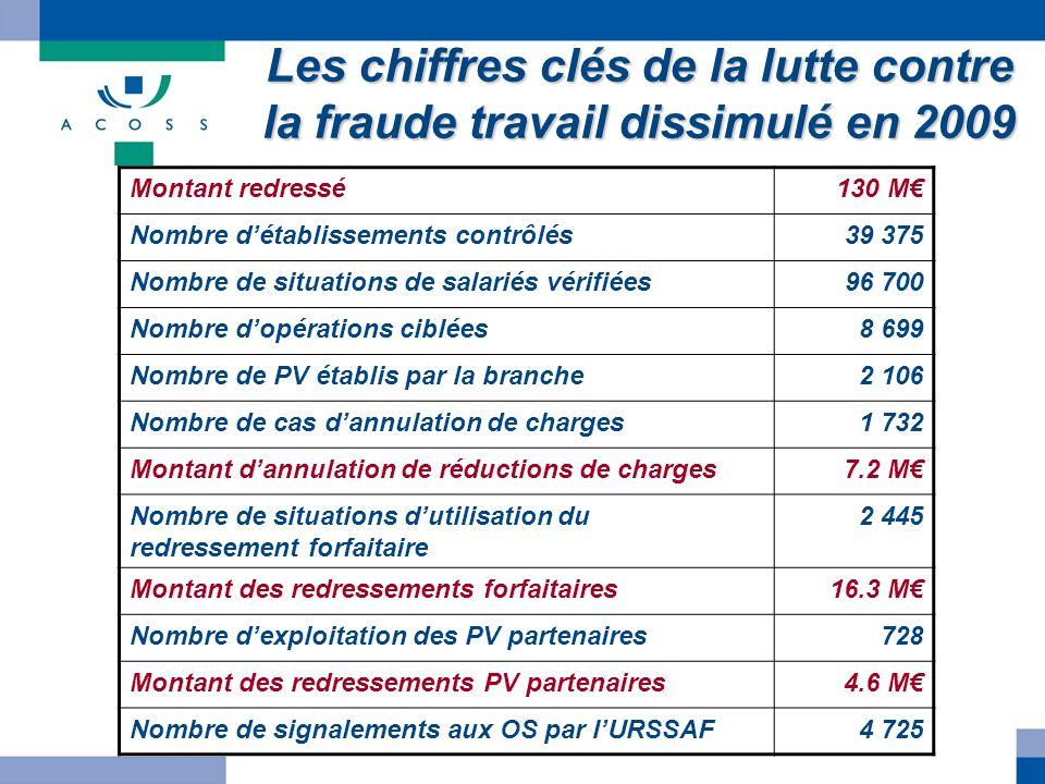 Les chiffres clés de la lutte contre la fraude travail dissimulé en 2009 Montant redressé130 M Nombre détablissements contrôlés39 375 Nombre de situat