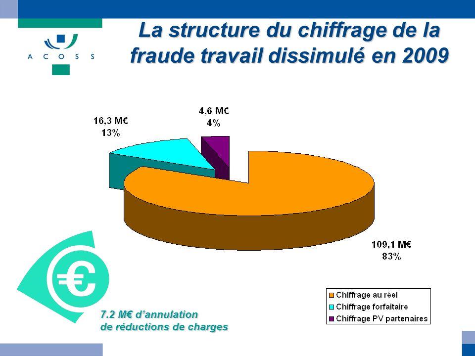 La structure du chiffrage de la fraude travail dissimulé en 2009 7.2 M dannulation de réductions de charges